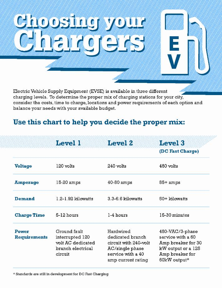 """""""Choosing Your Charger"""" Primer (PDF) Opens in new window"""