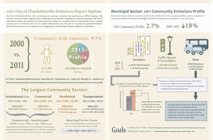 2012 GHG Inventory Infographic Opens in new window