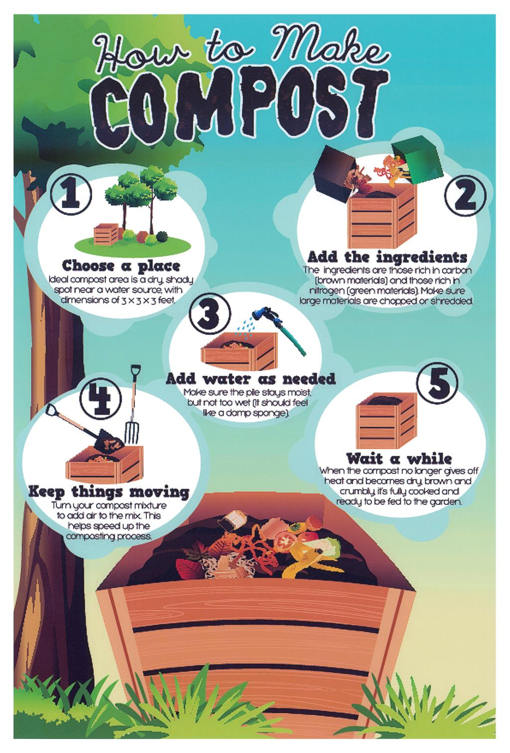 This image describes 5 steps of how to make compost